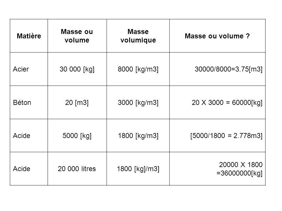 Matière Masse ou volume. Masse volumique. Masse ou volume Acier. 30 000 [kg] 8000 [kg/m3] 30000/8000=3.75[m3]